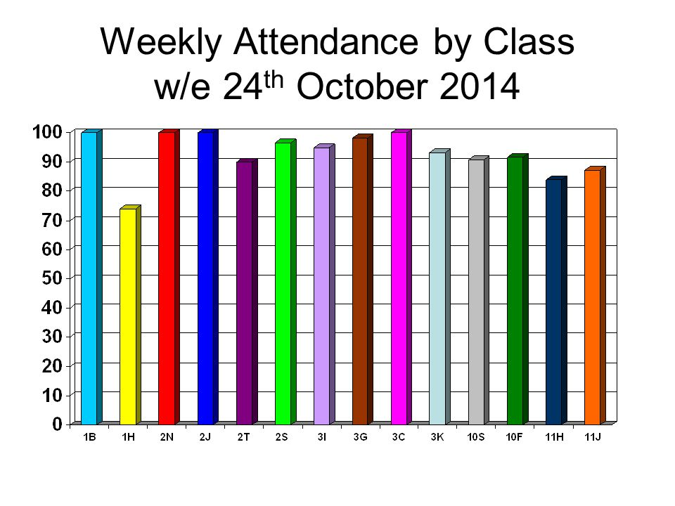 Weekly Attendance by Class w/e 24 th October 2014
