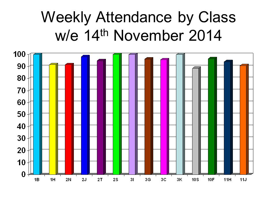 Weekly Attendance by Class w/e 14 th November 2014