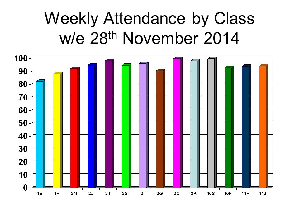 Weekly Attendance by Class w/e 28 th November 2014