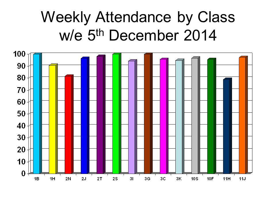 Weekly Attendance by Class w/e 5 th December 2014