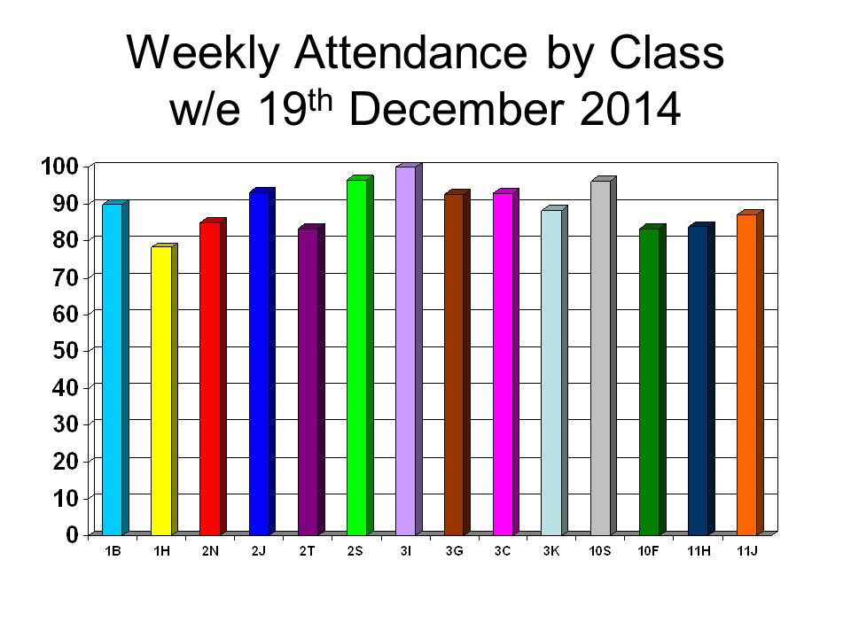 Weekly Attendance by Class w/e 19 th December 2014