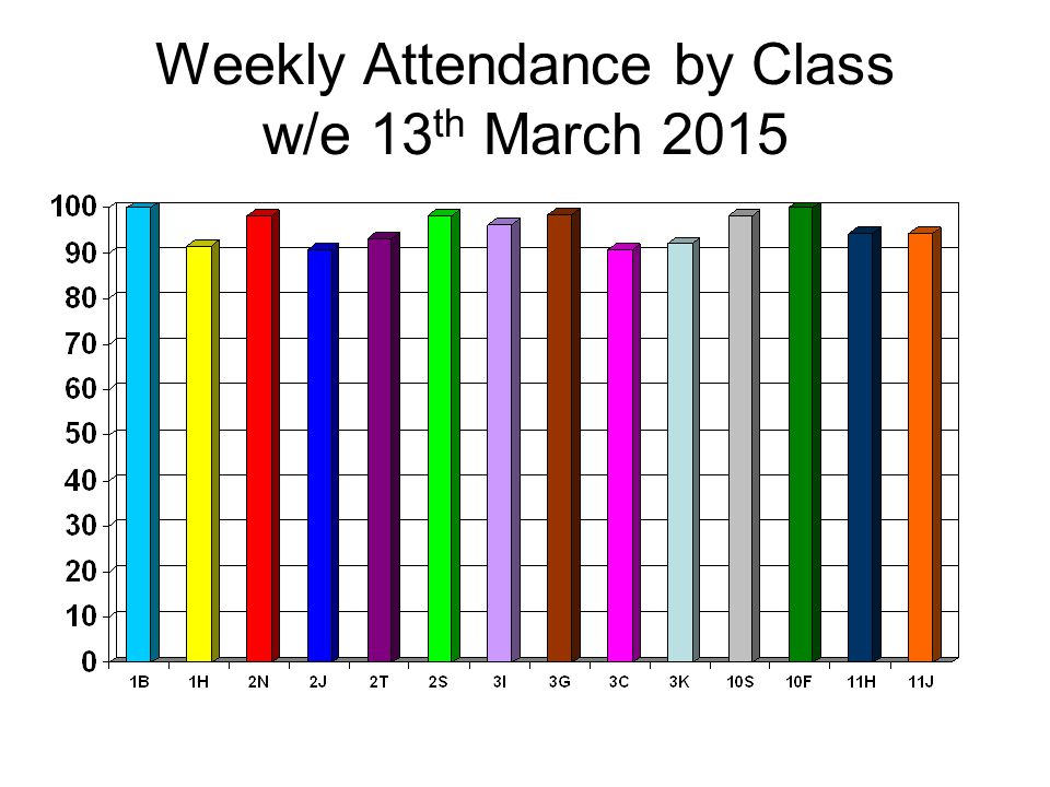 Weekly Attendance by Class w/e 13 th March 2015