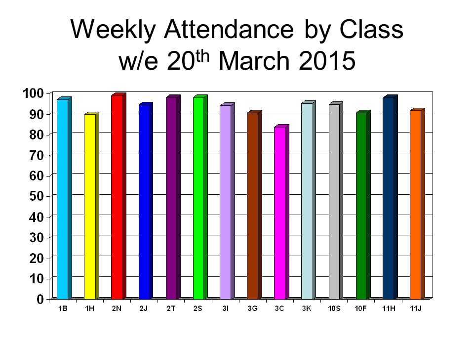 Weekly Attendance by Class w/e 20 th March 2015
