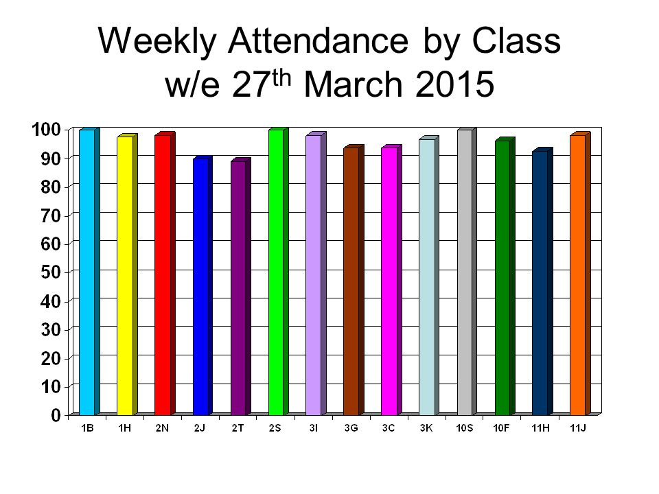Weekly Attendance by Class w/e 27 th March 2015