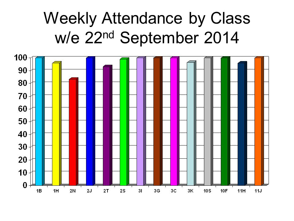 Weekly Attendance by Class w/e 22 nd September 2014