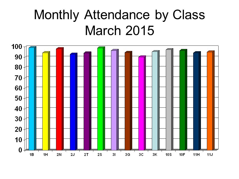 Monthly Attendance by Class March 2015