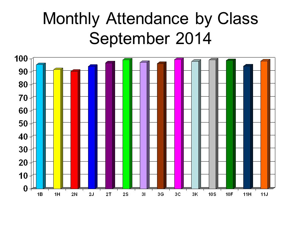Monthly Attendance by Class September 2014