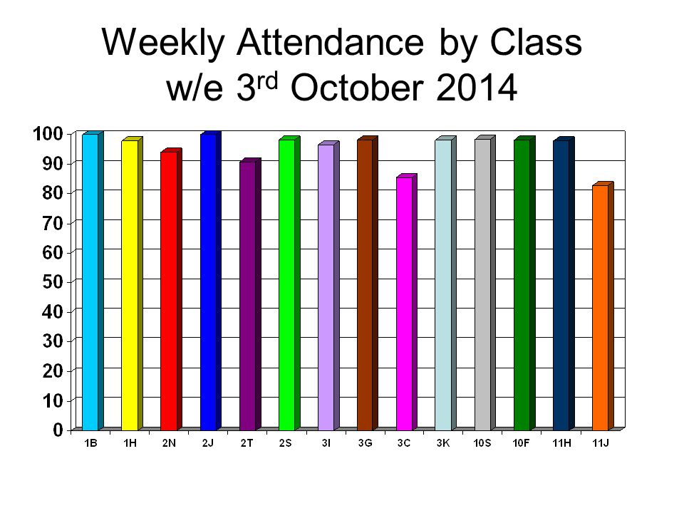Weekly Attendance by Class w/e 3 rd October 2014
