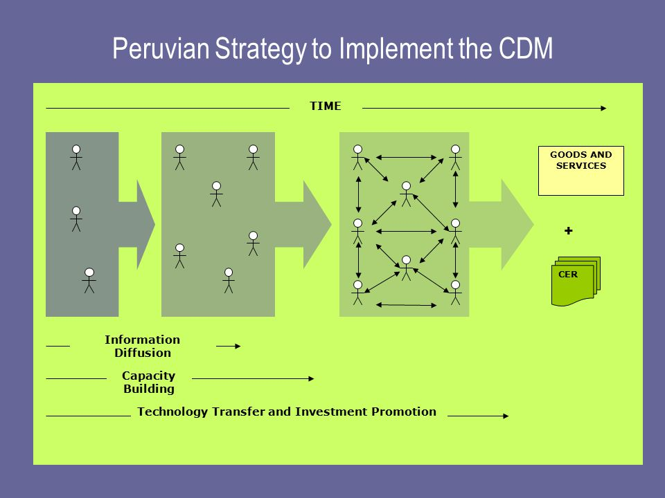 Peruvian Strategy to Implement the CDM CER GOODS AND SERVICES TIME Information Diffusion Capacity Building Technology Transfer and Investment Promotion +