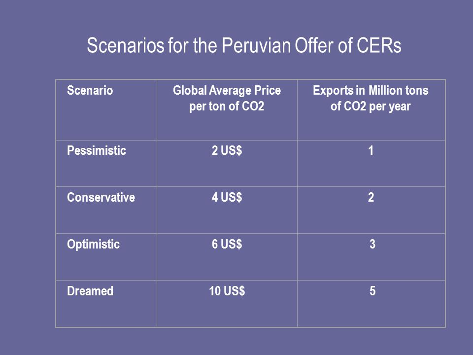 Scenarios for the Peruvian Offer of CERs ScenarioGlobal Average Price per ton of CO2 Exports in Million tons of CO2 per year Pessimistic2 US$1 Conservative4 US$2 Optimistic6 US$ 3 Dreamed10 US$ 5