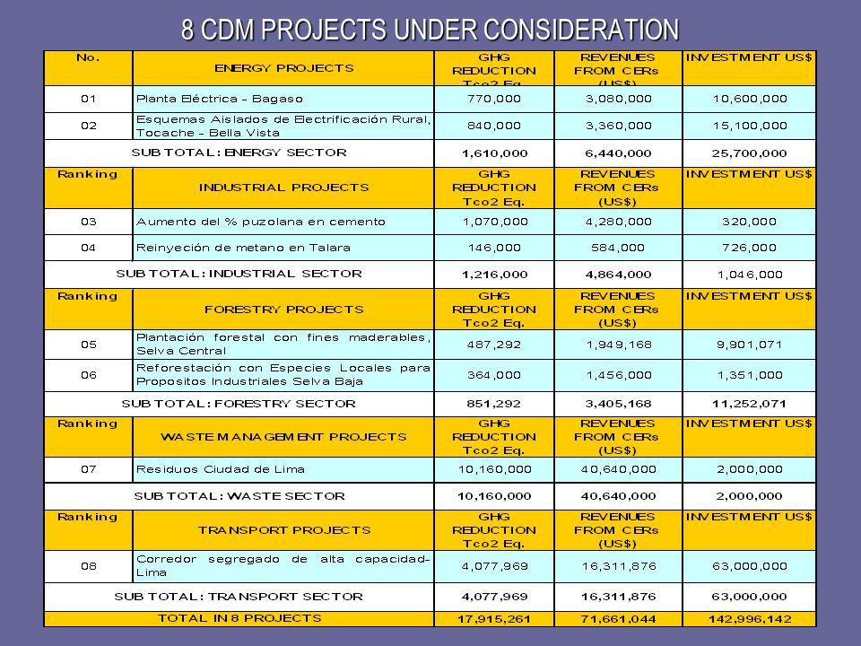 8 CDM PROJECTS UNDER CONSIDERATION