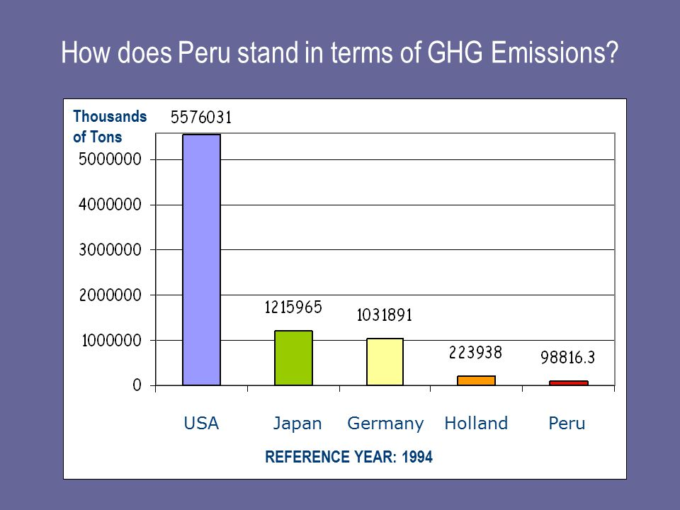 How does Peru stand in terms of GHG Emissions.