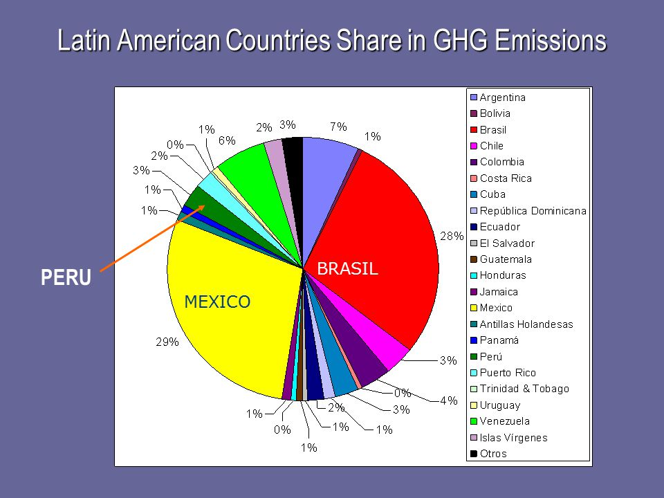 Latin American Countries Share in GHG Emissions PERU MEXICO BRASIL