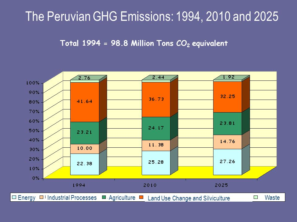Total 1994 = 98.8 Million Tons CO 2 equivalent The Peruvian GHG Emissions: 1994, 2010 and 2025 Energy Industrial ProcessesAgriculture Land Use Change and Silviculture Waste