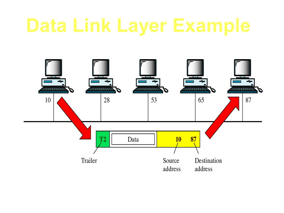 Data Link Layer Example