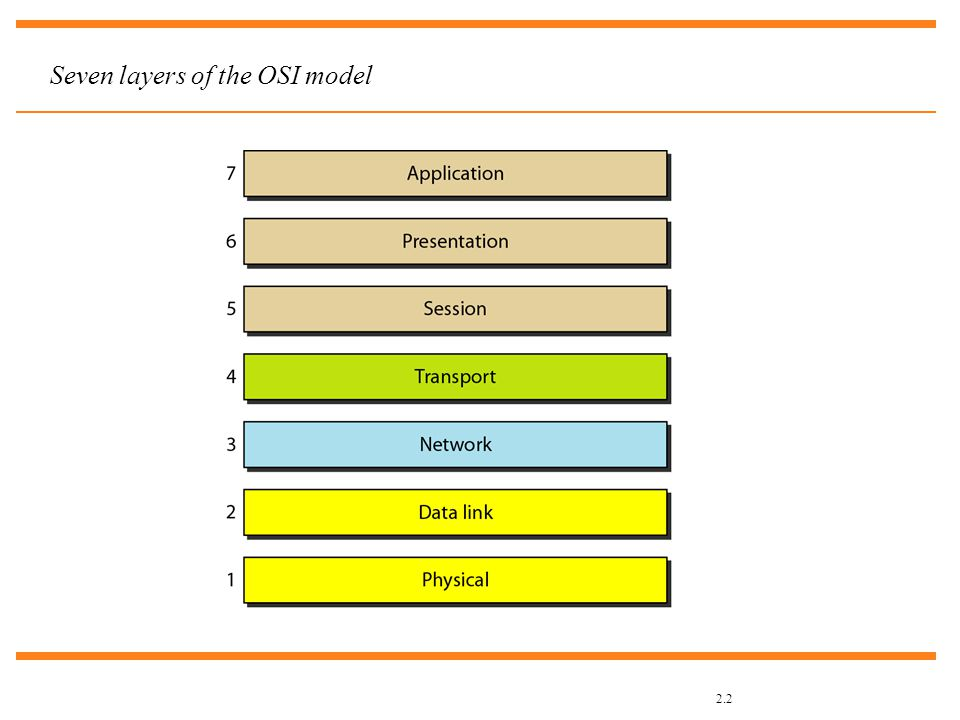 2.2 Seven layers of the OSI model