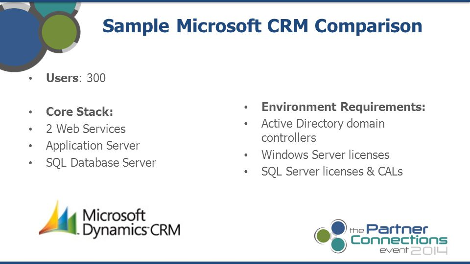 Sample Microsoft CRM Comparison Users: 300 Core Stack: 2 Web Services Application Server SQL Database Server Environment Requirements: Active Directory domain controllers Windows Server licenses SQL Server licenses & CALs