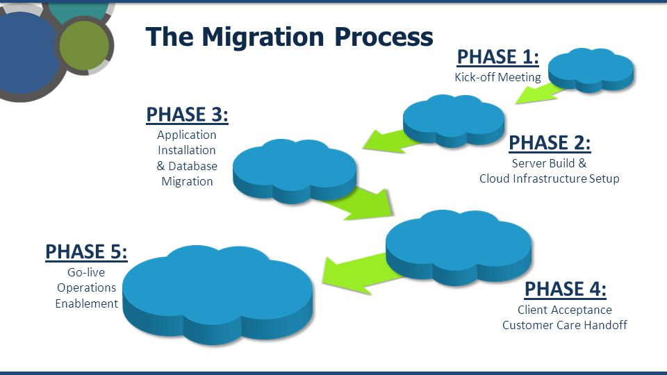 The Migration Process PHASE 5: Go-live Operations Enablement PHASE 4: Client Acceptance Customer Care Handoff PHASE 3: Application Installation & Database Migration PHASE 2: Server Build & Cloud Infrastructure Setup PHASE 1: Kick-off Meeting