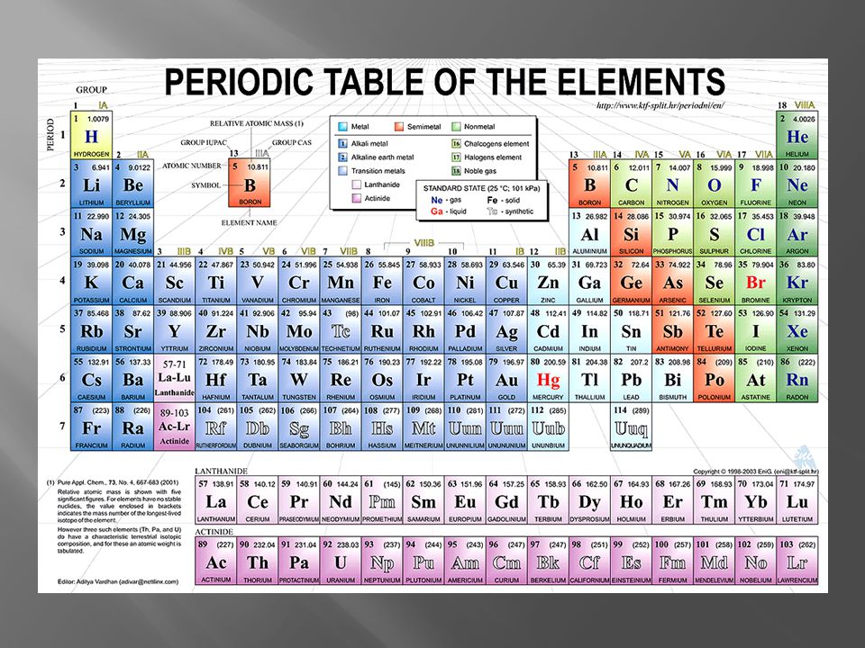 The periodic table of elements usually shortened to just the periodic table is a tabular arrangement of the chemical elements ordered by their atomic number