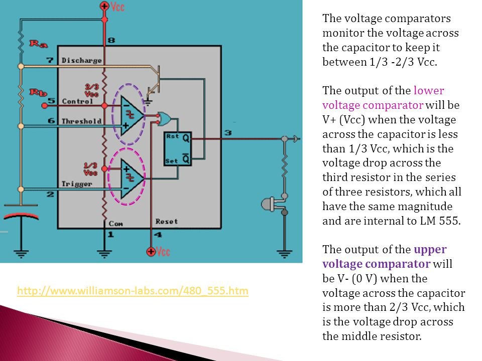 The voltage comparators monitor the voltage across the capacitor to keep it between 1/3 -2/3 Vcc.