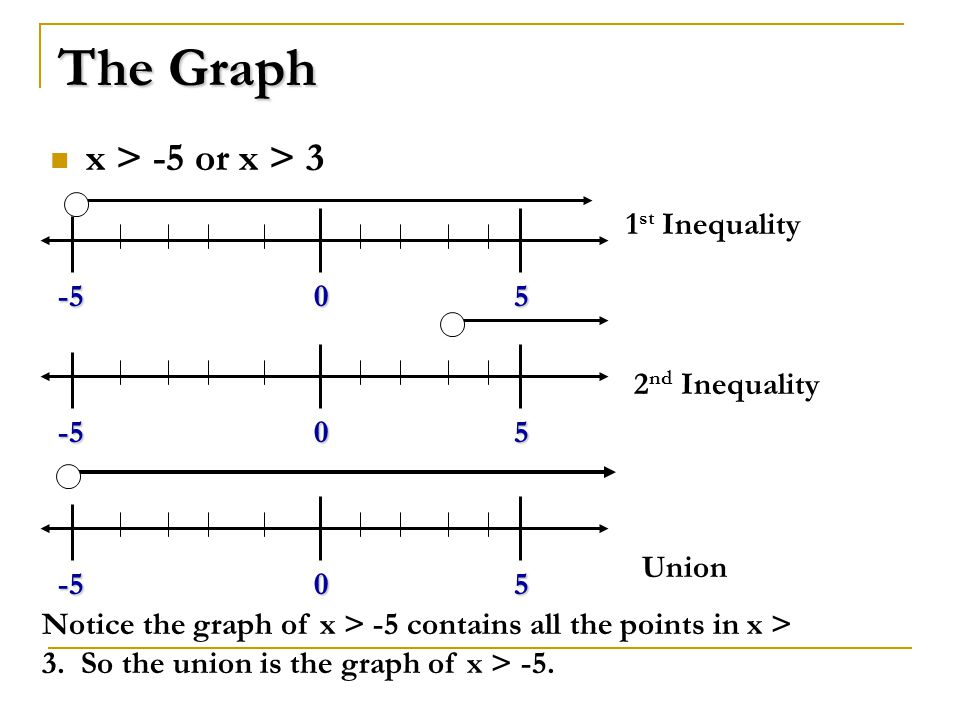 The Graph x > -5 or x > st Inequality 2 nd Inequality Union Notice the graph of x > -5 contains all the points in x > 3.