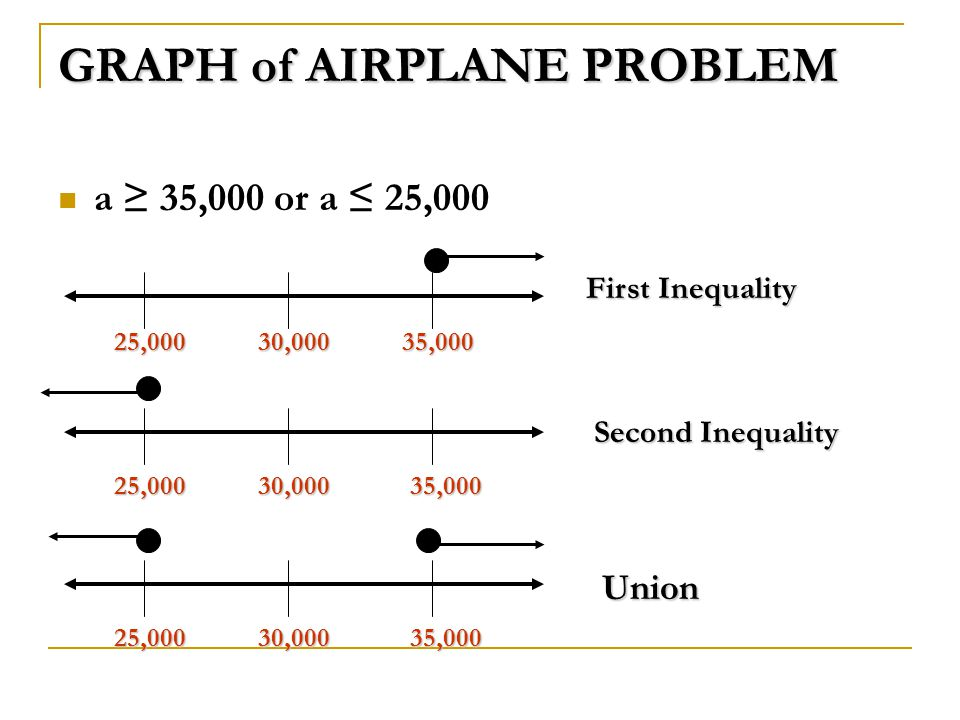 GRAPH of AIRPLANE PROBLEM a ≥ 35,000 or a ≤ 25,000 30,00025,00035,000 30,00025,00035,000 30,00025,00035,000 First Inequality Second Inequality Union