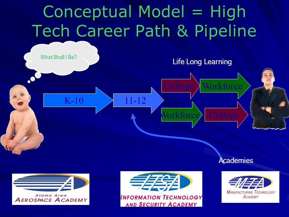 Conceptual Model = High Tech Career Path & Pipeline K College Workforce What Shall I Be.
