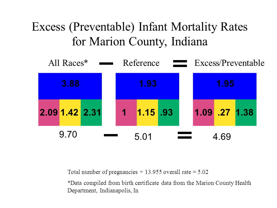 Fetal And Infant Mortality Review Fimr Marion County Health