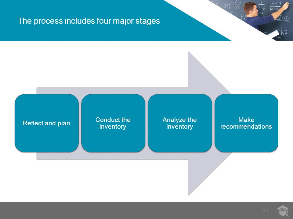 The process includes four major stages 15