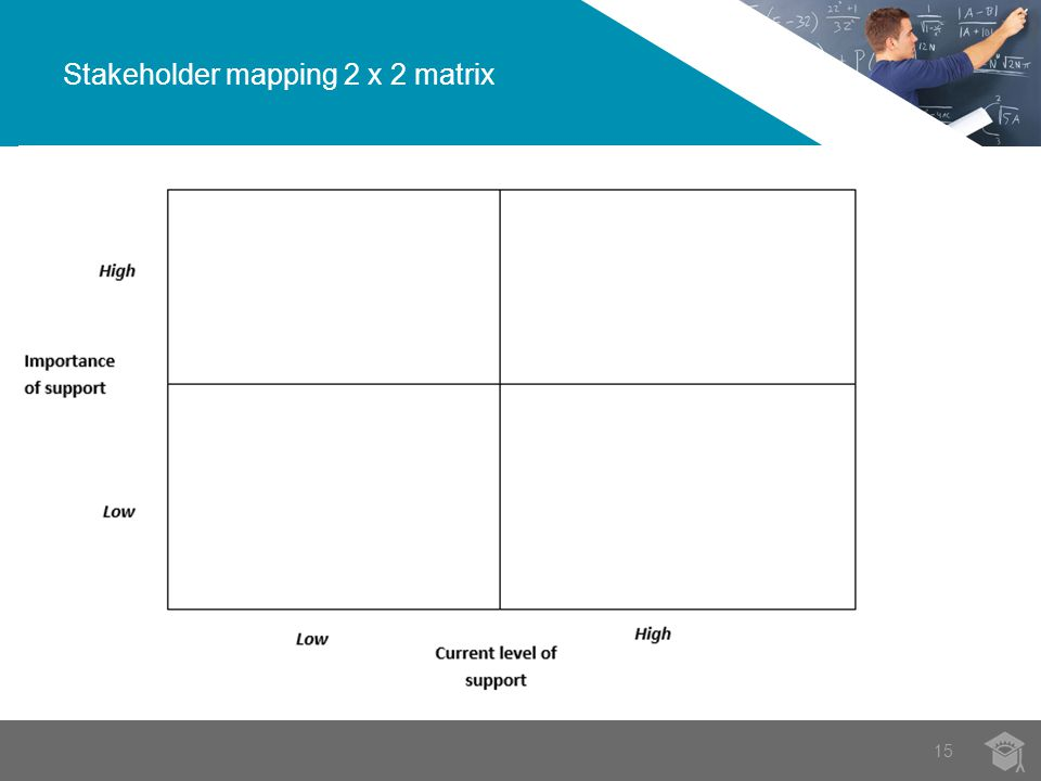 Stakeholder mapping 2 x 2 matrix 15