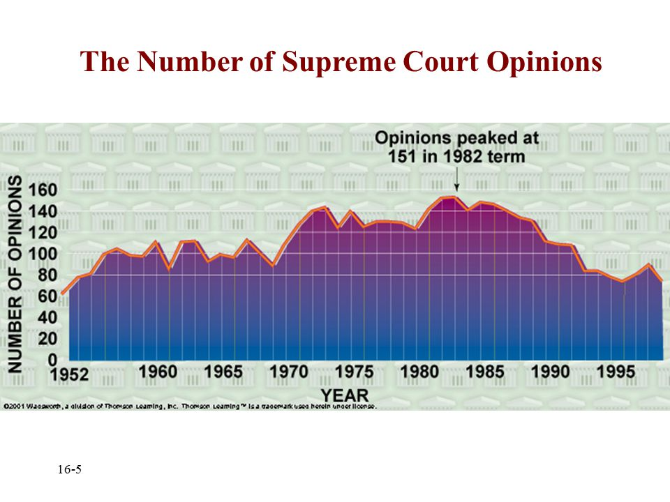 The Supreme Court Original and appellate jurisdiction 7, ,000 cases reviewed annually One chief justice and eight associate justices