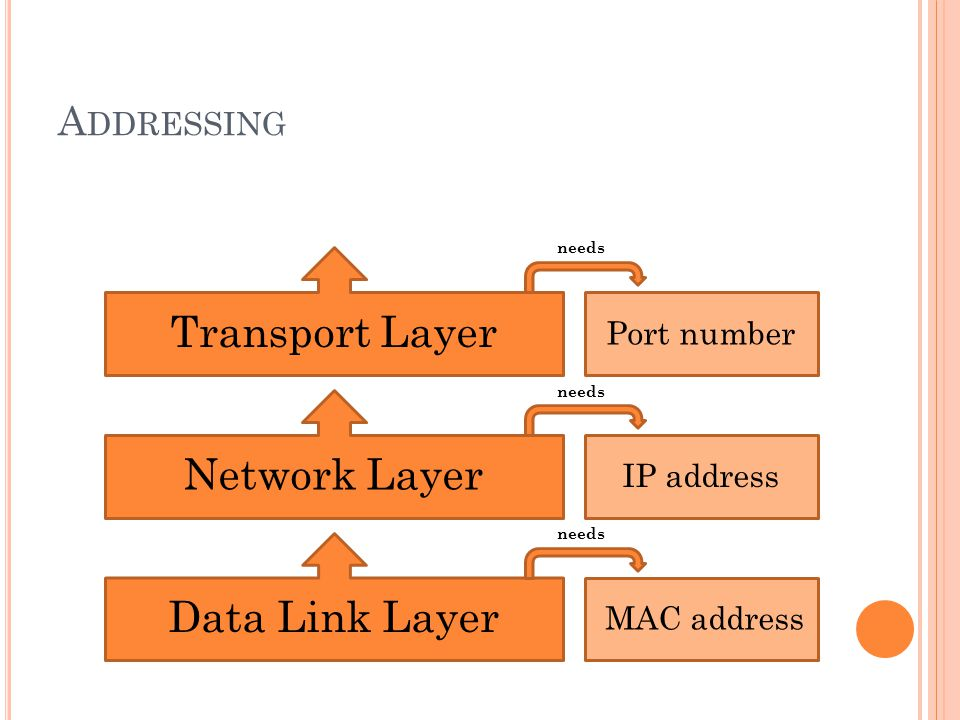 A DDRESSING Data Link Layer Network Layer Transport Layer Port number MAC address IP address needs