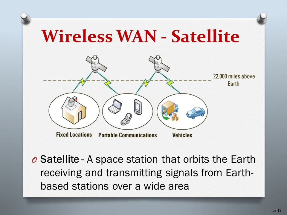 16-13 Wireless WAN - Satellite O Satellite - A space station that orbits the Earth receiving and transmitting signals from Earth- based stations over a wide area