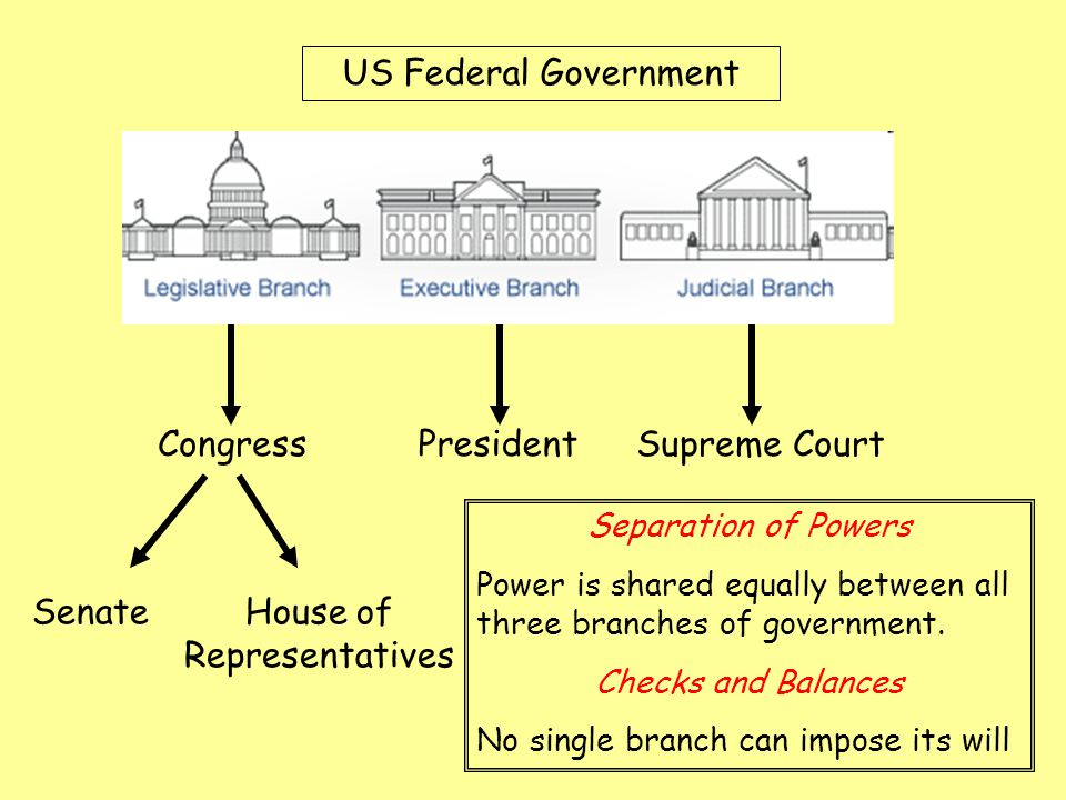 three branches of the federal government Get an answer for 'describe how the three branches of government are supposed to interact' and find homework help for other social sciences questions at.