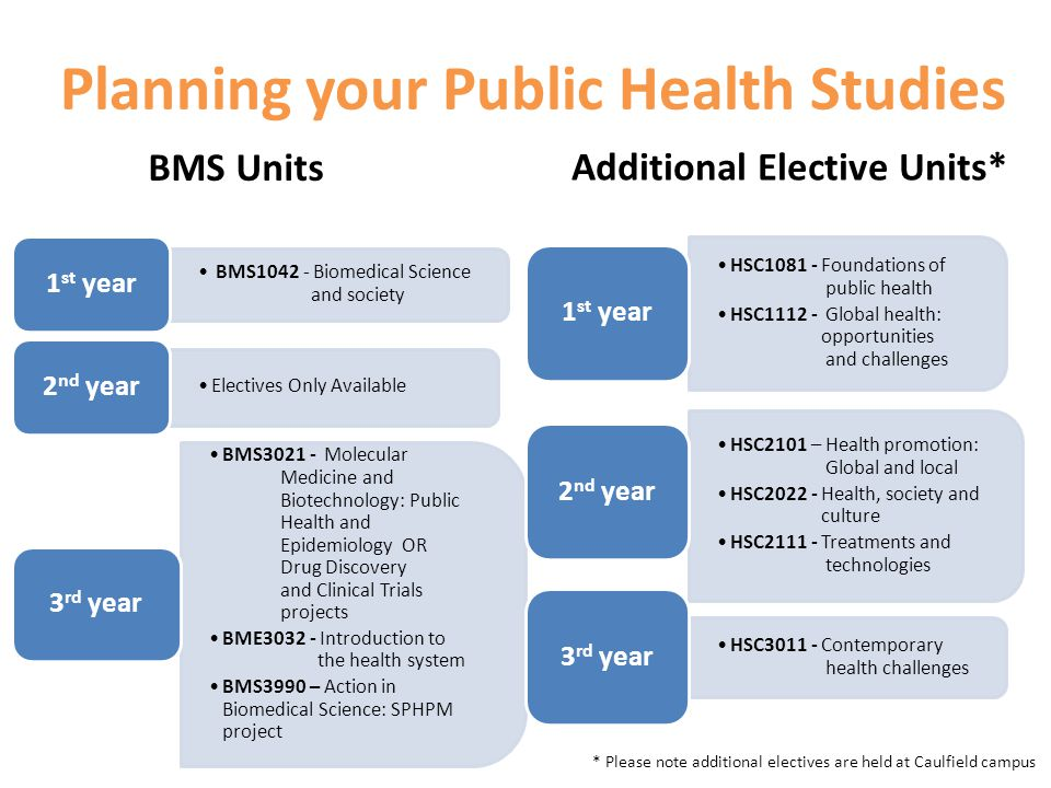 Planning your Public Health Studies BMS Biomedical Science and society 1 st year Electives Only Available 2 nd year BMS Molecular Medicine and Biotechnology: Public Health and Epidemiology OR Drug Discovery and Clinical Trials projects BME Introduction to the health system BMS3990 – Action in Biomedical Science: SPHPM project 3 rd year HSC Foundations of public health HSC Global health: opportunities and challenges 1 st year HSC2101 – Health promotion: Global and local HSC Health, society and culture HSC Treatments and technologies 2 nd year HSC Contemporary health challenges 3 rd year BMS Units Additional Elective Units* * Please note additional electives are held at Caulfield campus