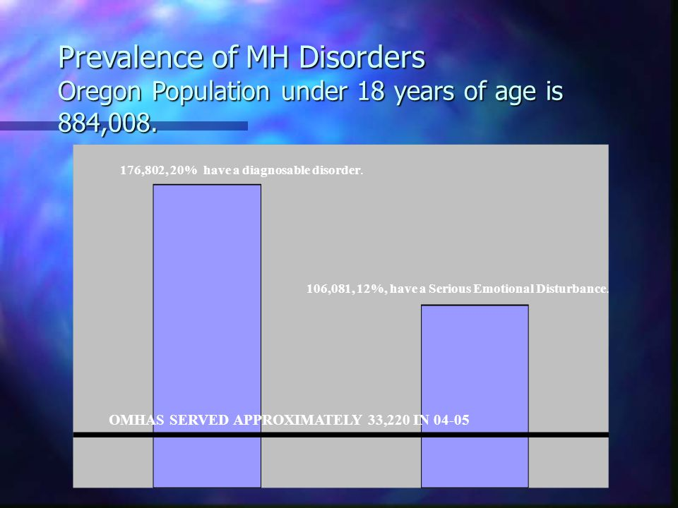 Prevalence of MH Disorders Oregon Population under 18 years of age is 884,008.
