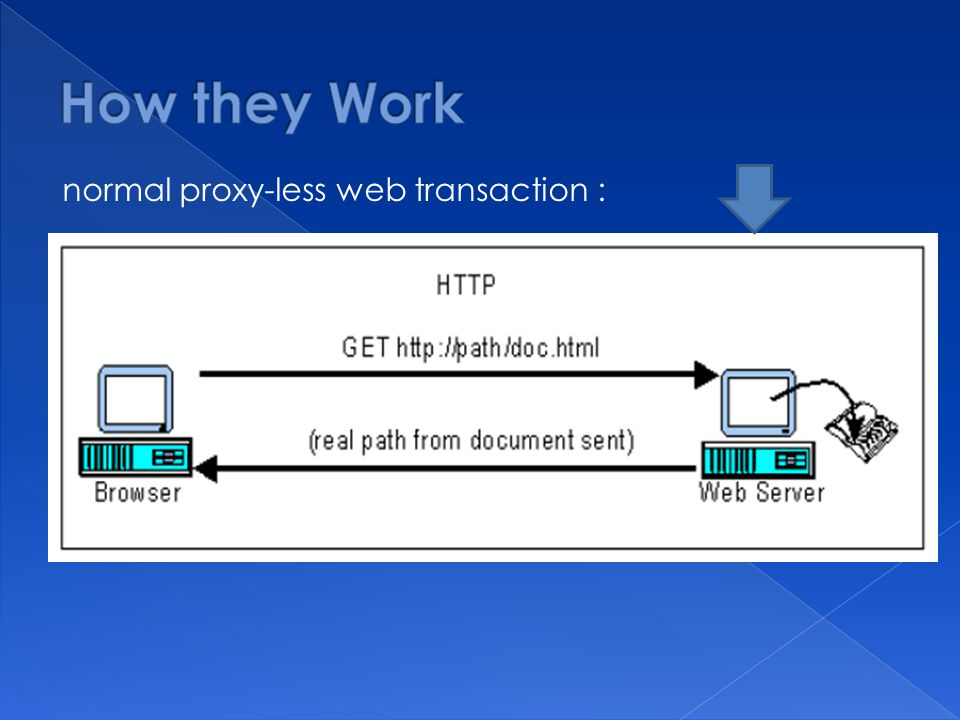 normal proxy-less web transaction :