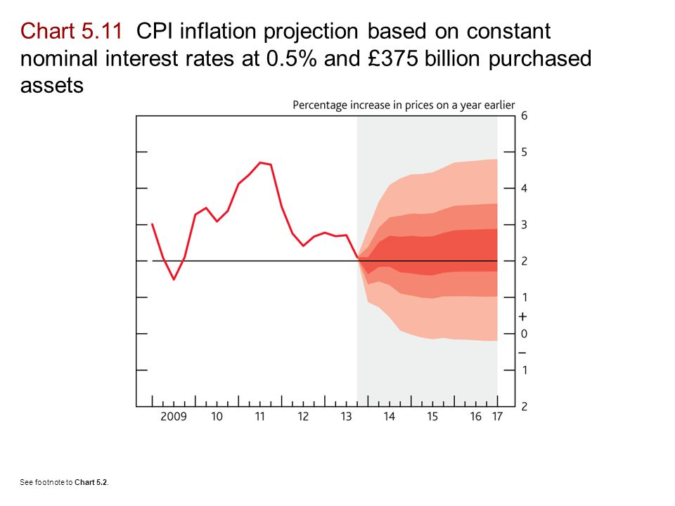 Chart 5.11 CPI inflation projection based on constant nominal interest rates at 0.5% and £375 billion purchased assets See footnote to Chart 5.2.