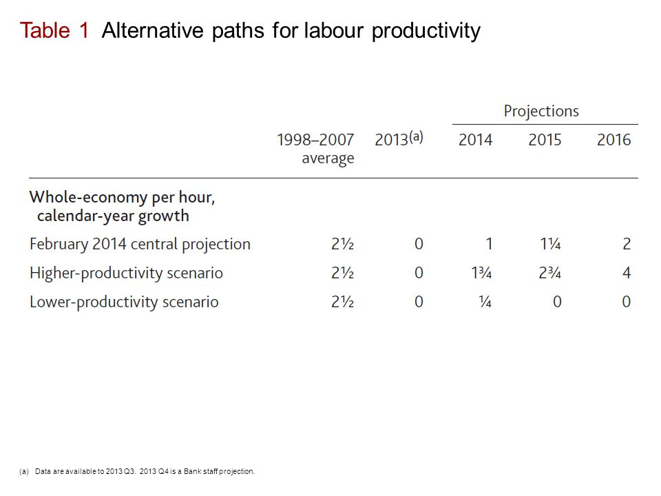 Table 1 Alternative paths for labour productivity (a)Data are available to 2013 Q3.
