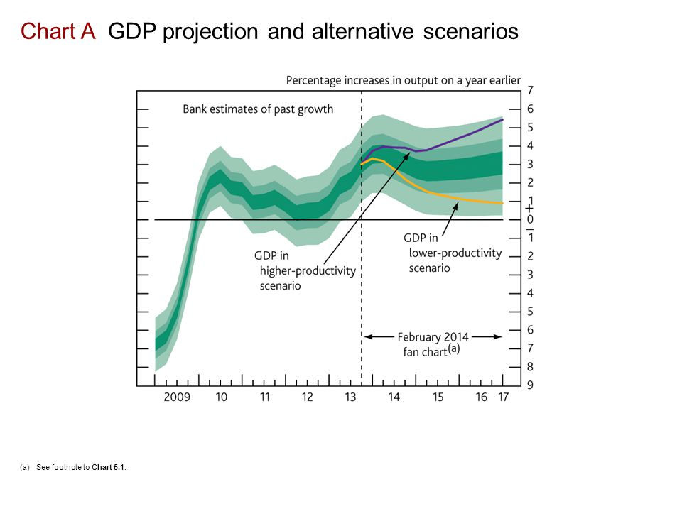 Chart A GDP projection and alternative scenarios (a)See footnote to Chart 5.1.
