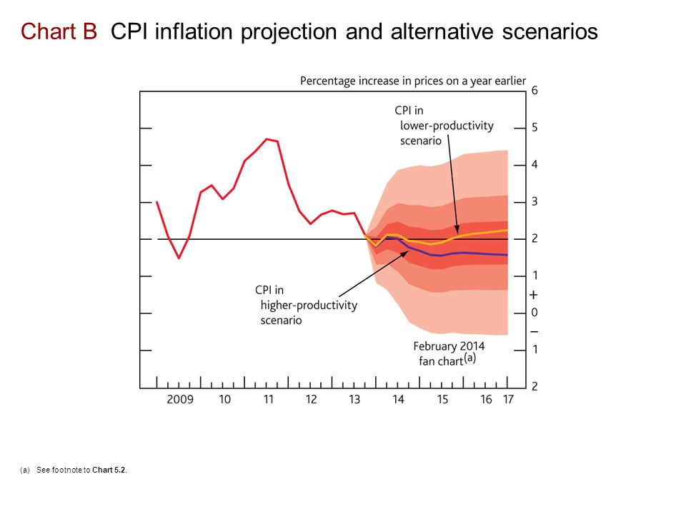Chart B CPI inflation projection and alternative scenarios (a)See footnote to Chart 5.2.