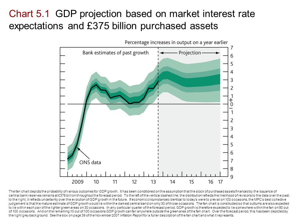 Chart 5.1 GDP projection based on market interest rate expectations and £375 billion purchased assets The fan chart depicts the probability of various outcomes for GDP growth.