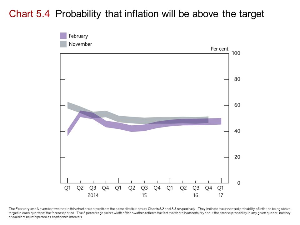 Chart 5.4 Probability that inflation will be above the target The February and November swathes in this chart are derived from the same distributions as Charts 5.2 and 5.3 respectively.
