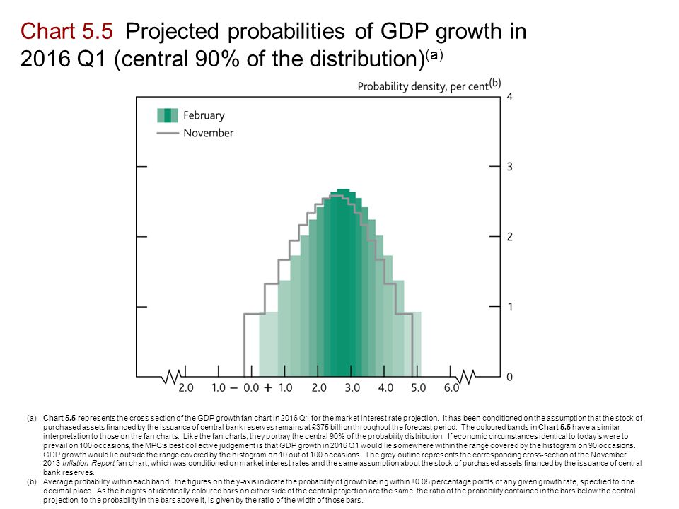 Chart 5.5 Projected probabilities of GDP growth in 2016 Q1 (central 90% of the distribution) (a) (a)Chart 5.5 represents the cross-section of the GDP growth fan chart in 2016 Q1 for the market interest rate projection.