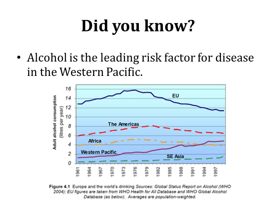 Did you know Alcohol is the leading risk factor for disease in the Western Pacific.