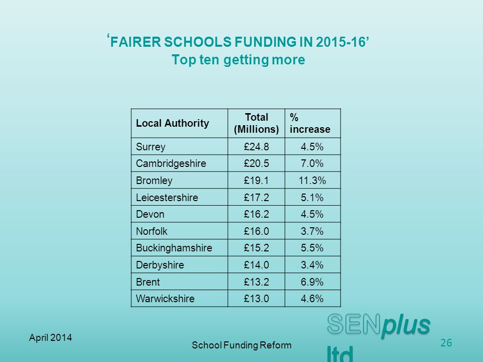 ' FAIRER SCHOOLS FUNDING IN ' Top ten getting more School Funding Reform Local Authority Total (Millions) % increase Surrey£ % Cambridgeshire£ % Bromley£ % Leicestershire£ % Devon£ % Norfolk£ % Buckinghamshire£ % Derbyshire£ % Brent£ % Warwickshire£ % April