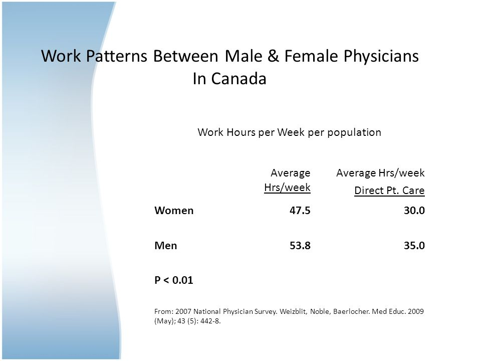 Work Patterns Between Male & Female Physicians In Canada Work Hours per Week per population Average Hrs/week Direct Pt.