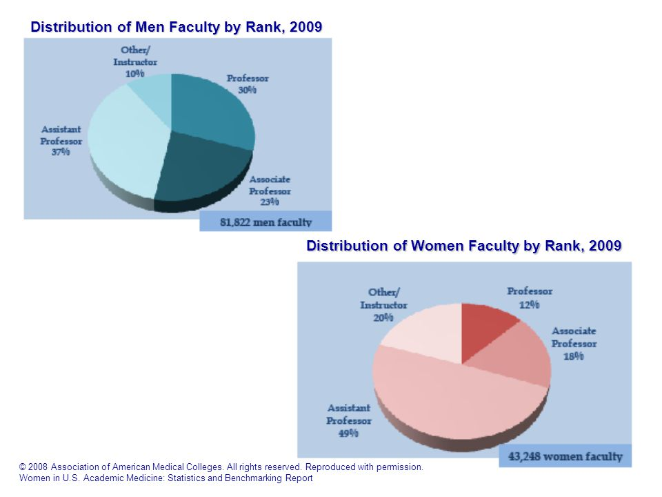 Distribution of Men Faculty by Rank, 2009 Distribution of Women Faculty by Rank, 2009 © 2008 Association of American Medical Colleges.