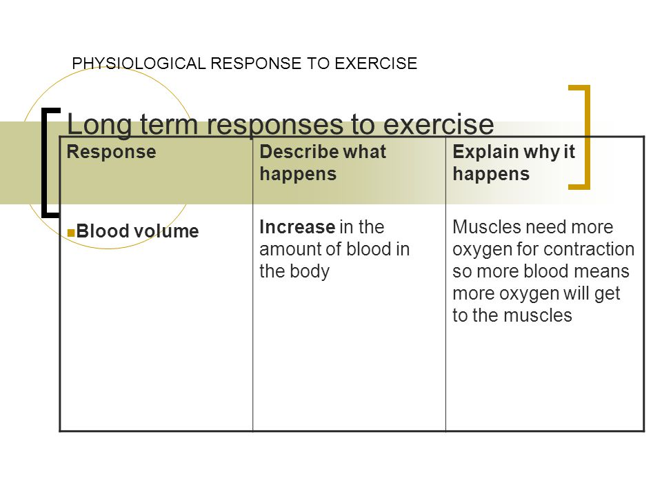 Long term responses to exercise PHYSIOLOGICAL RESPONSE TO EXERCISE Response Blood volume Describe what happens Increase in the amount of blood in the body Explain why it happens Muscles need more oxygen for contraction so more blood means more oxygen will get to the muscles