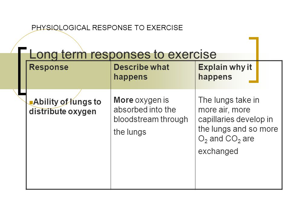 Long term responses to exercise PHYSIOLOGICAL RESPONSE TO EXERCISE Response Ability of lungs to distribute oxygen Describe what happens More oxygen is absorbed into the bloodstream through the lungs Explain why it happens The lungs take in more air, more capillaries develop in the lungs and so more O 2 and CO 2 are exchanged